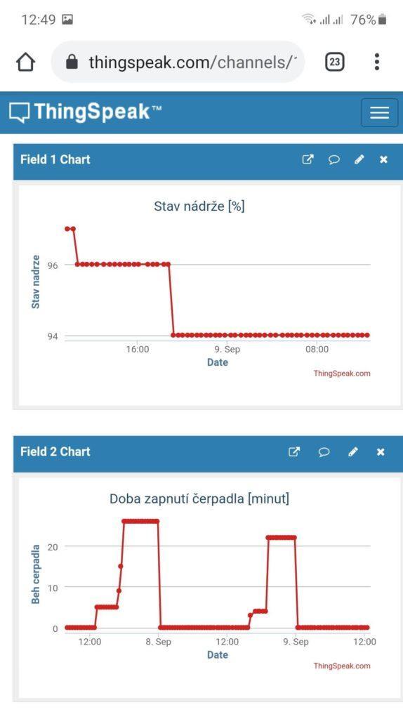 množství vody v nádrži na mobilu, graf